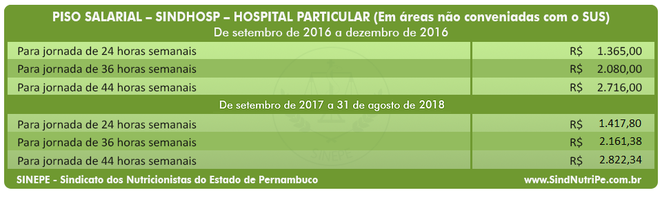 Tabela do piso salarial dos nutricionistas de PE - Hospital Particular - Sindicato dos Nutricionistas do Estado de Pernambuco