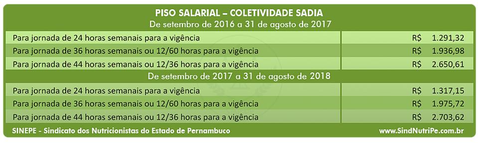 Tabela do piso salarial dos nutricionistas de PE - Coletividade Sadia - Sindicato dos Nutricionistas do Estado de Pernambuco