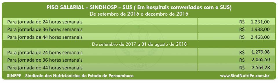 Tabela do piso salarial dos nutricionistas de PE - SUS - Sindicato dos Nutricionistas do Estado de Pernambuco