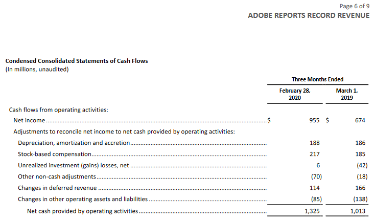 Adobe reports a positive operating Cash Flow