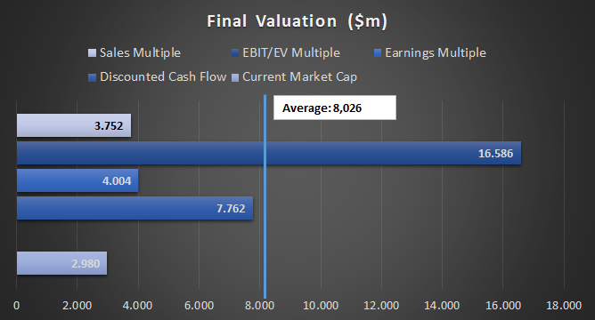 Results of an Equity Valuation of Atlantica Sustainable Infrastructure (AY) Stock via various valuation methods