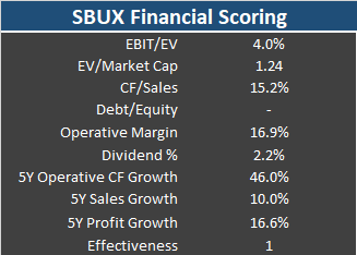The result of a Financial Scoring Analysis of Starbucks (SBUX) Stock