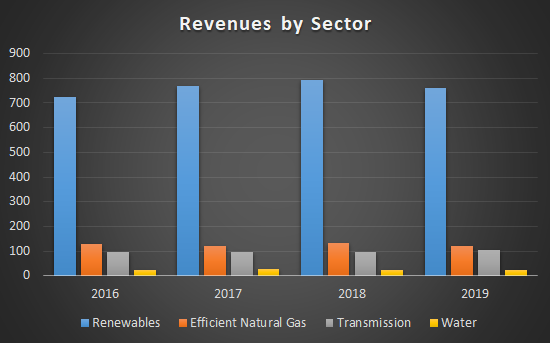 Revenues by Sector of Atlantica Sustainable Infrastructure (AY)