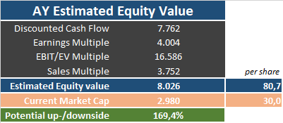 Results of an Equity Analysis of Atlantica Sustainable Infrastructure (AY) Stock via various methods