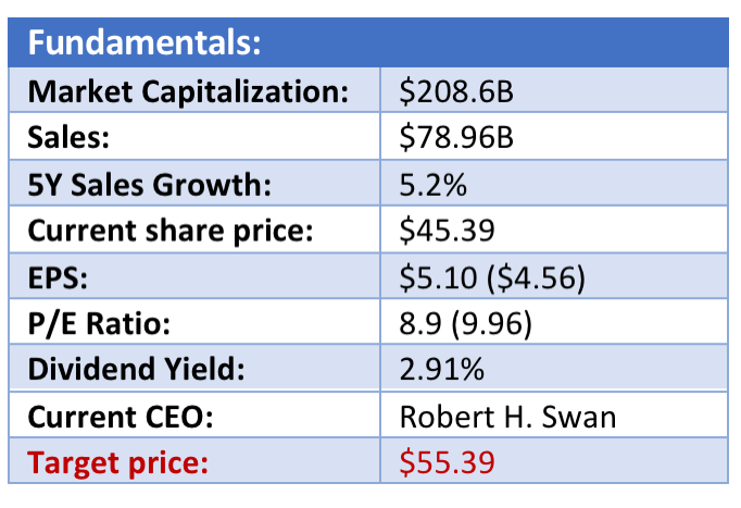 Key Fundamentals and Detail of Intel (INTC) Stock