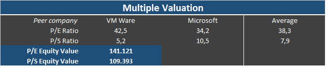Result of a Multiple Valuation of Adobe (ADBE) stock