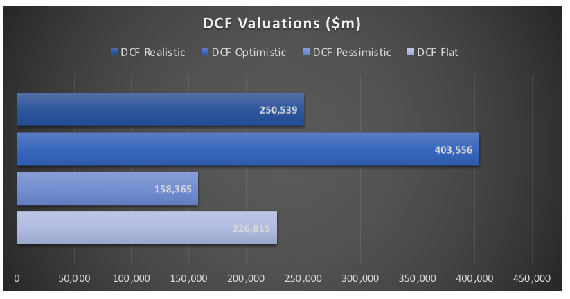 Discounted Cash Flow Valuations of Intel (INTC)