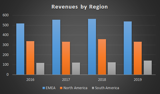 Revenues by Region of Atlantica Sustainable Infrastructure (AY)