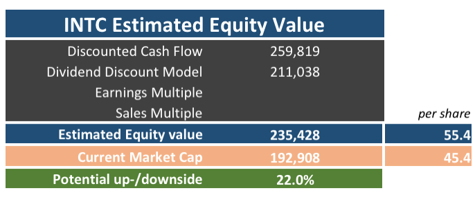 Estimated Equity Value of Intel (INTC) according to several company valuation methods