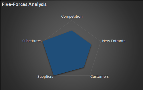 Result of a Five-Forces-Analysis of Atlantica Sustainable Infrastructure (AY)