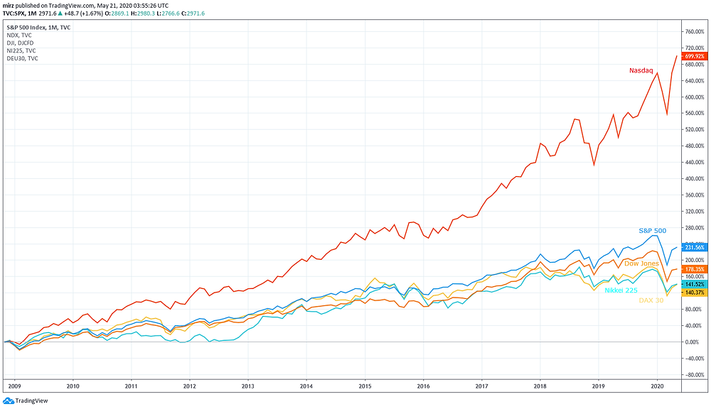 S&P500, Nasdaq, DJI and other main global stock indices development after the Lehman shock in 2008 & 2009