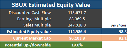 Final Result of an Equity Value calculation of Starbucks (SBUX) Stock