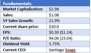 AY Stock Analysis - Fundamentals