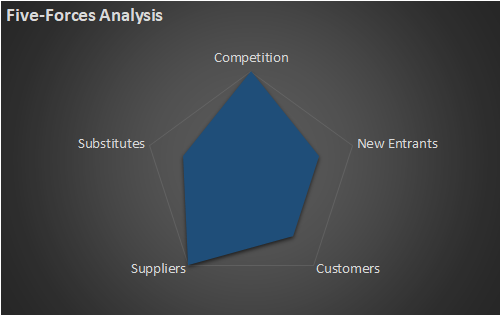 Result of a Five-Forces Analysis of Adobe (ADBE) stock