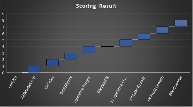 Visualization of a fundamental financial scoring analysis of Adobe (ADBE) stock