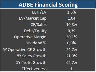 Result of a fundamental financial scoring analysis of Adobe (ADBE) stock