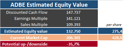 Equity Value of Adobe (ADBE) stock via several valuation methods