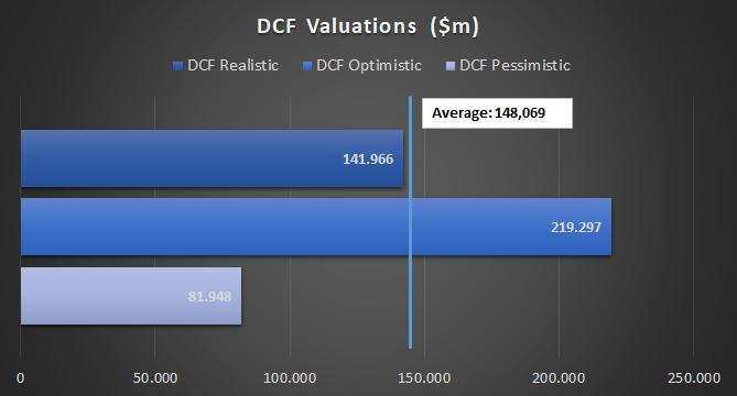 Valuation result of several DCF scenarios for Adobe (ADBE) stock
