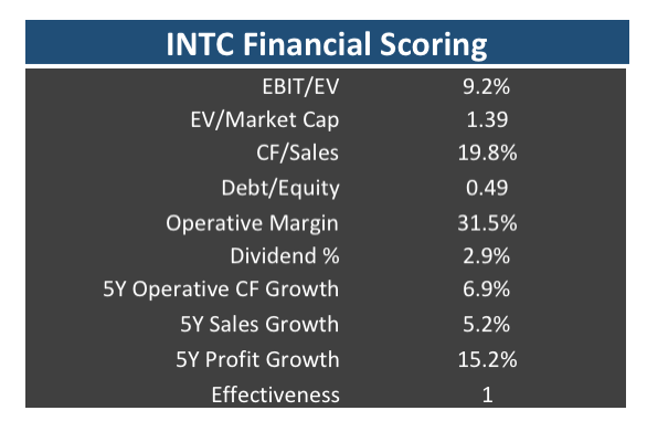An Analysis of Intel (INTC) Stocks Financial strength according to several key parameters
