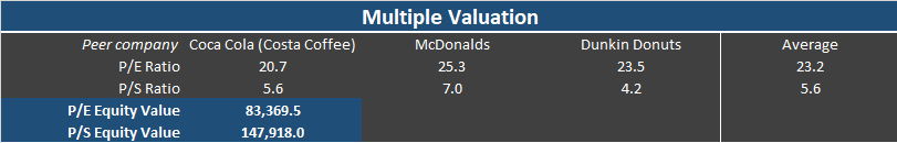 A company valuation of Starbucks (SBUX) Stock via Sales and Earnings Multiple