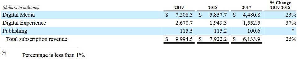 Overview of Adobe Inc's 2019 Revenues by Segment