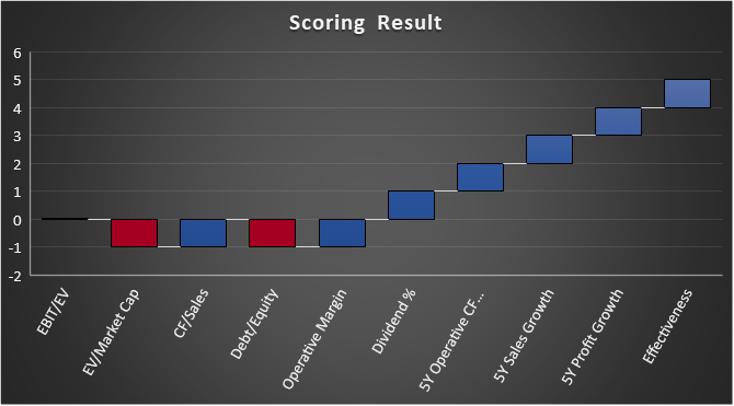 Result of a scoring analysis of Atlantica Sustainable Infrastructure (AY)
