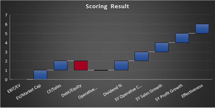Illustration of a possible result, when analyzing a stock via scoring system