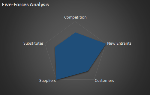 Result of a stock analysis via Porters' Five-Forces model