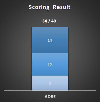Result of a Scoring analysis of Adobe (ADBE) stock