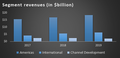 Starbucks (SBUX) Segment Revenue Development 2017-2019