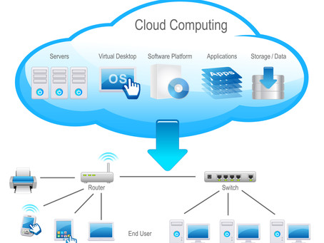 Cloud IT Solutions   Cloud Hosted Technology Solutions