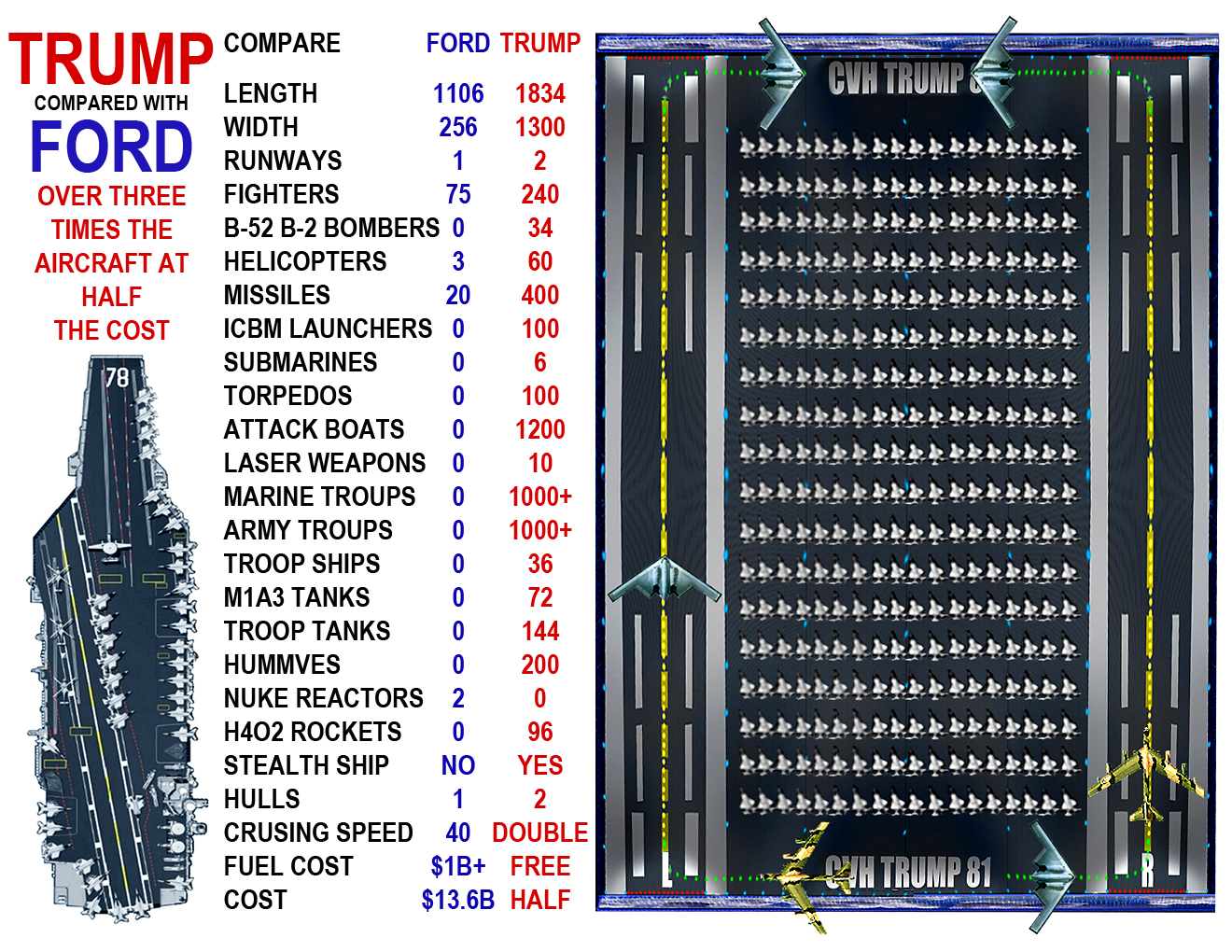 Compare Ford and Trump 1 page