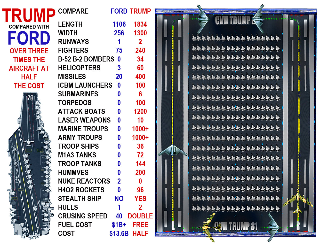 Compare Ford and Trump 1 page.jpg