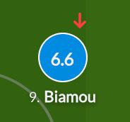 Player Analysis - Maxime Biamou