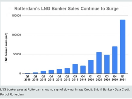 The growth of LNG bunker fuel supplies