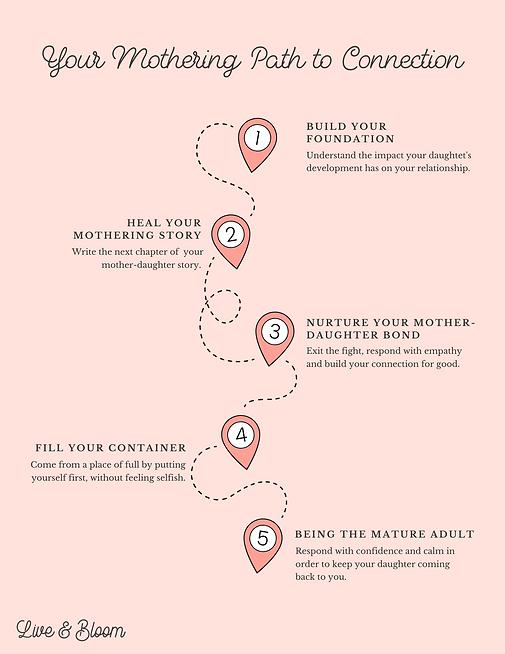 Mothering Roadmap.png