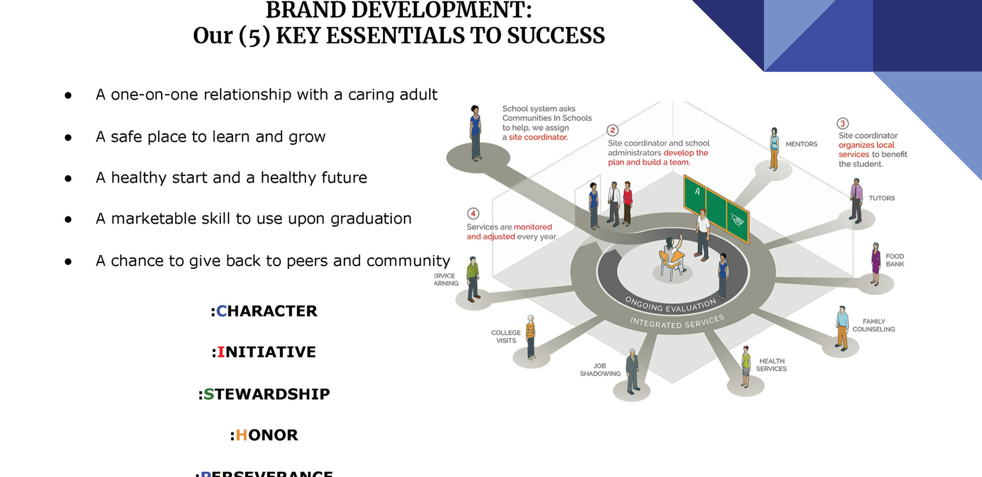Communities In Schools of High Point ppt