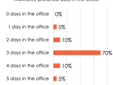 My employee survey results are in!