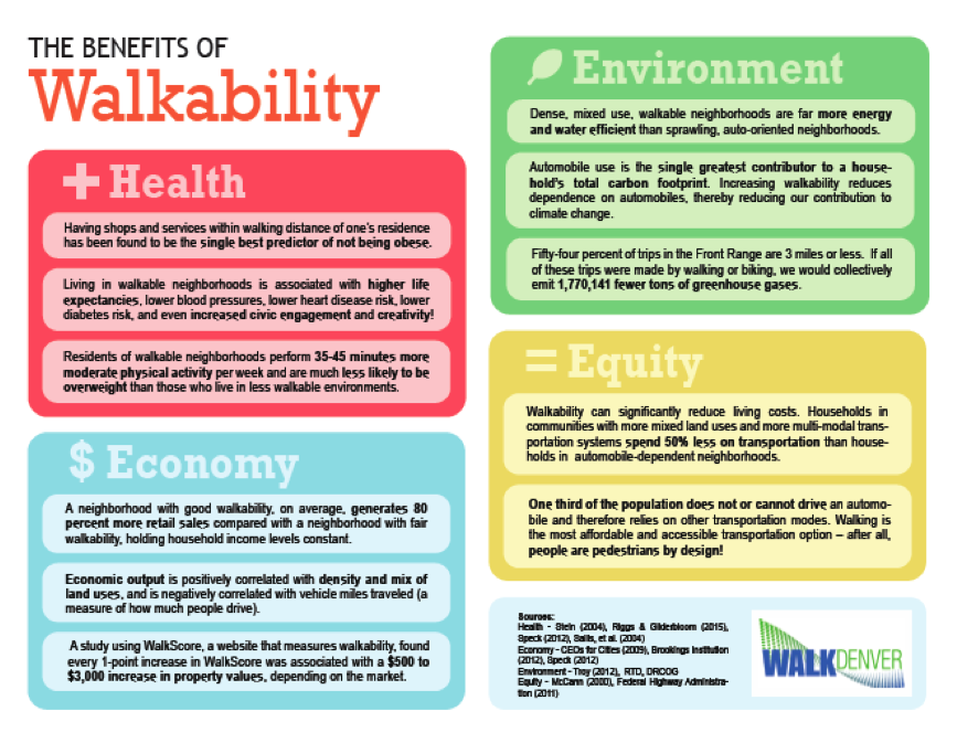 Benefits of walkability