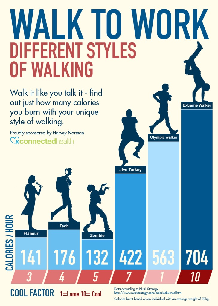 Walk to Work calorie counter poster