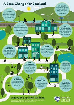 National Walking Strategy Infograph