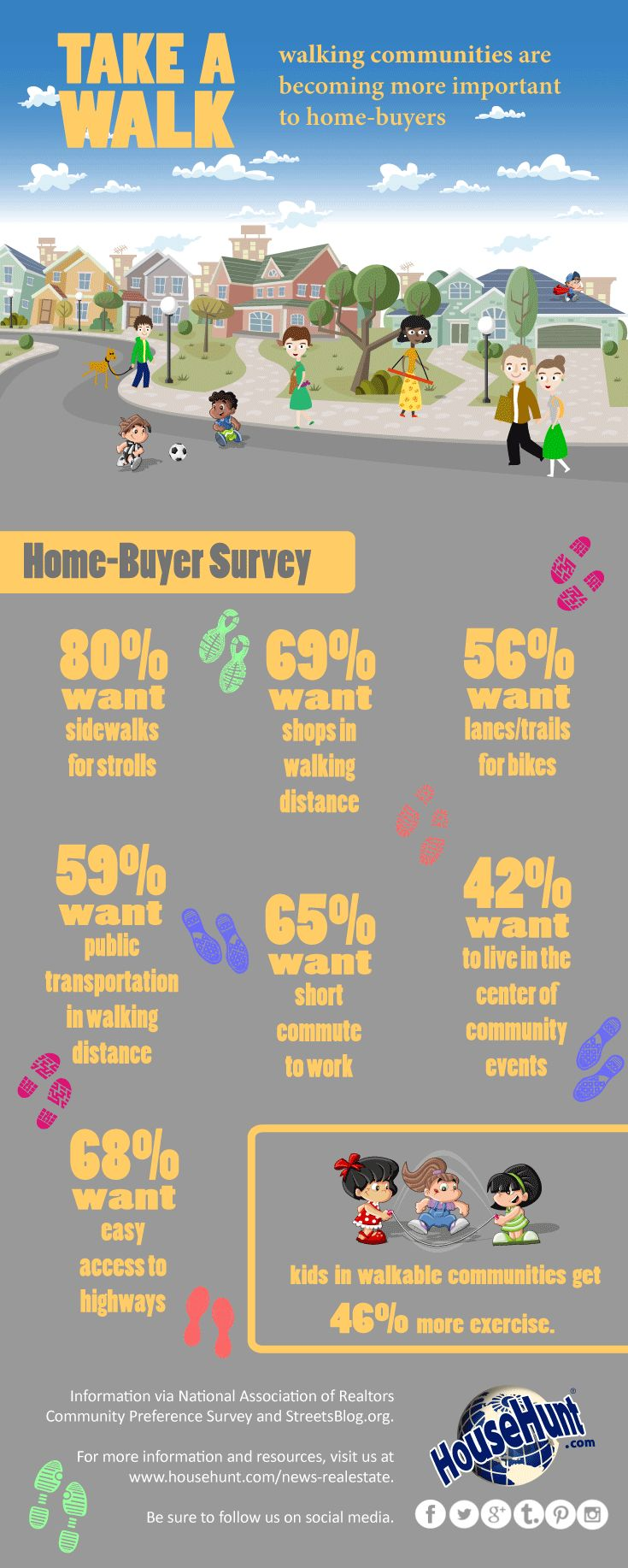Home-Buyer Survey