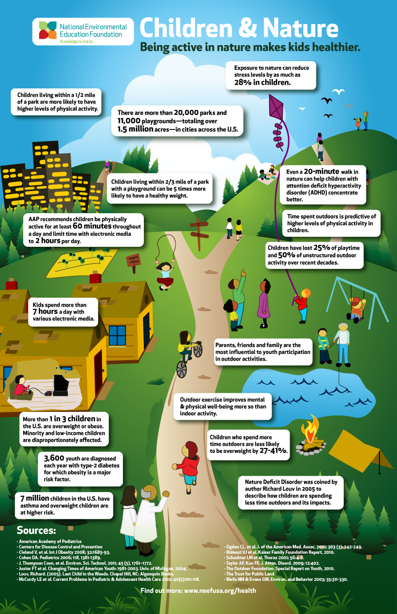 Children & Nature Infograph
