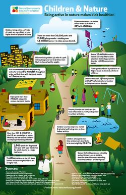 Children & Nature Infograph
