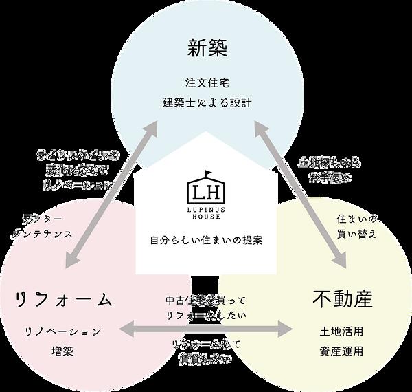 新築、柏市、自然素材、リノベーション、セルローズ | ルピナスハウス | 日本