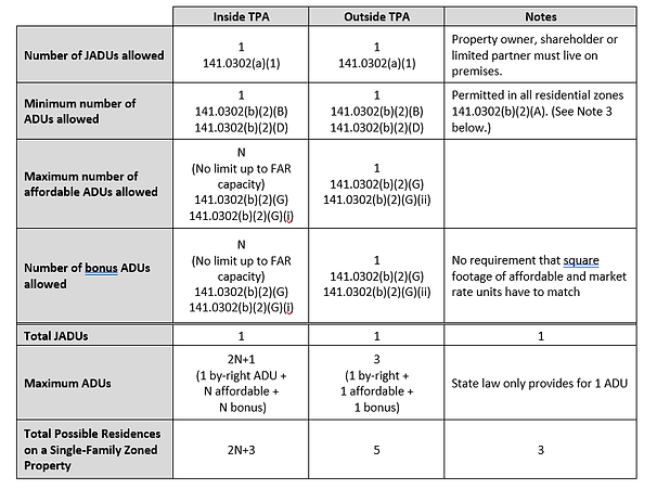 Comparison of San Diego's ADU Code to State Law