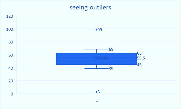 Seeing outliers