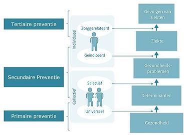 csm_primaire_secundaire_en_tertiaire_pre