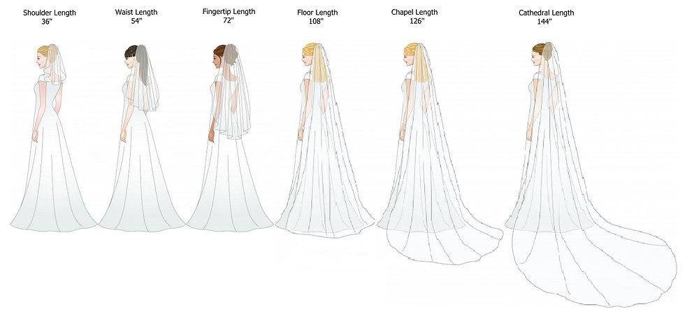 A Veil Length Guide.jpg