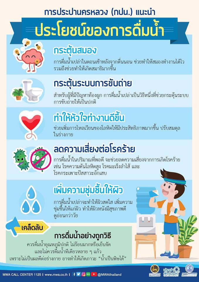 ภาพ  Infographic ประโยชน์ของการดื่มน้ำ